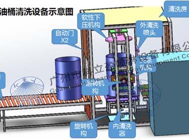 油桶怎么清洗?涂料全自动200升桶内外清洗设备方案说明